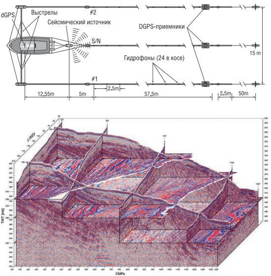 Трехмерные сейсмоакустические наблюдения на акваториях: обзор современных технологий - Рынок - Статьи журнала